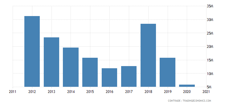 south africa exports georgia