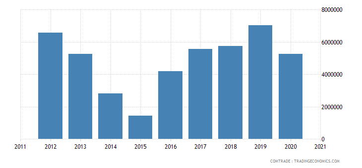 south africa exports guatemala