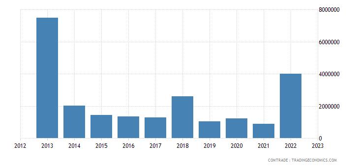 south africa exports haiti
