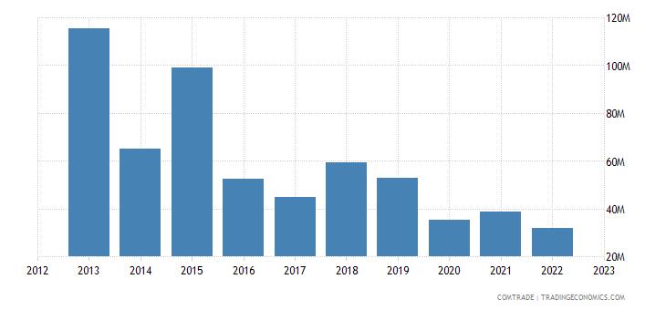 south africa exports india aluminum