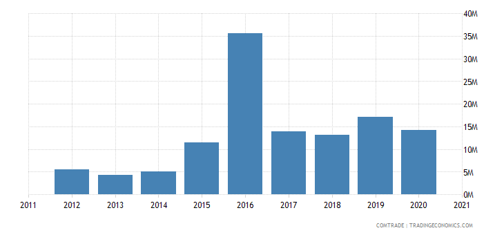 south africa exports kazakhstan