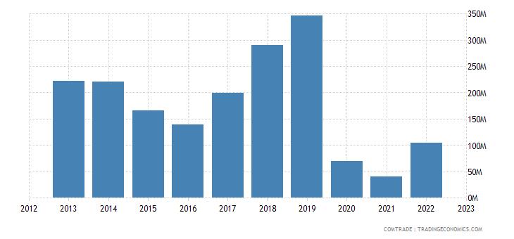 south africa exports kenya iron steel