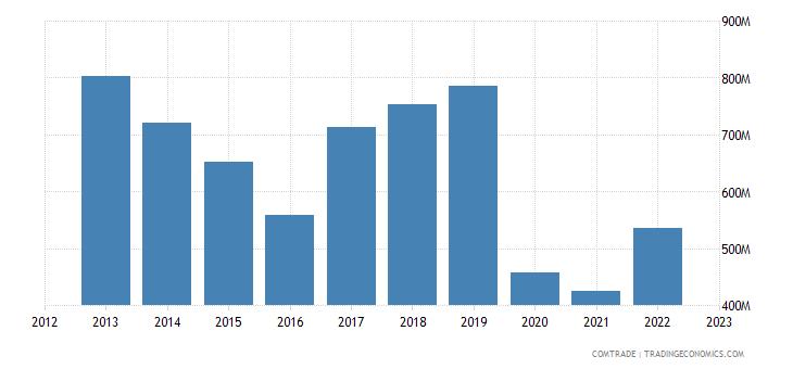 south africa exports kenya