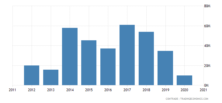 south africa exports liberia