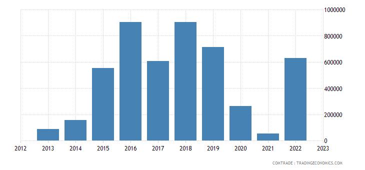 south africa exports macau