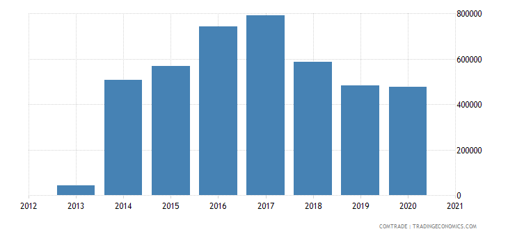 south africa exports montenegro
