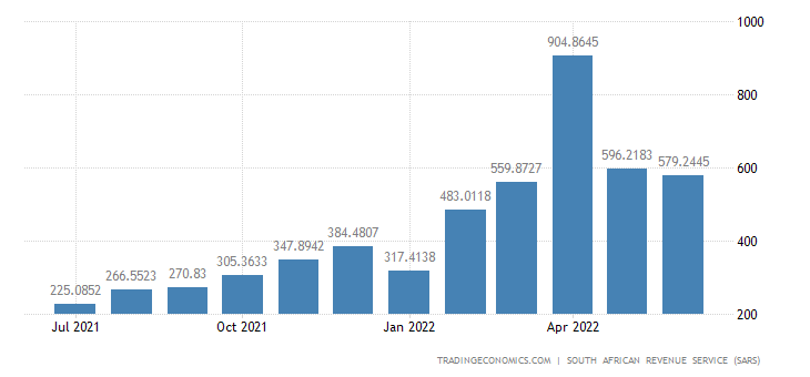 South Africa Exports of Animal & Vegitable Fats & Oils