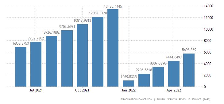 South Africa Exports of Animals CMLV