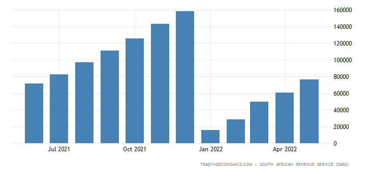 South Africa Exports of Base Metals CMLV