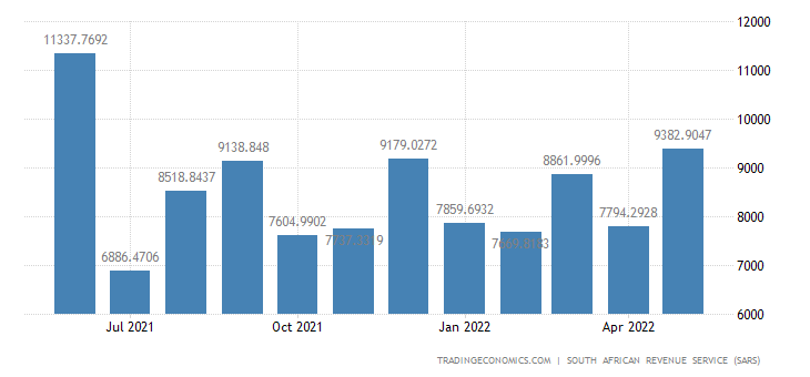 South Africa Exports of Chemical & Allied Industries Products