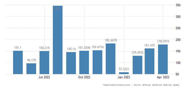 South Africa Exports of Footwear Headgear Umbrellas & Walking