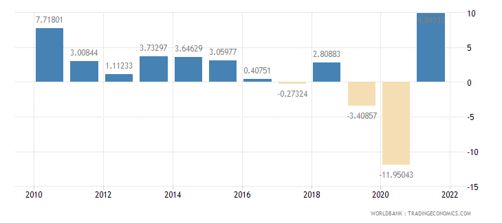 south africa exports of goods and services annual percent growth wb data