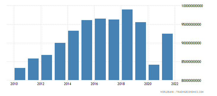 south africa exports of goods and services constant 2000 us dollar wb data