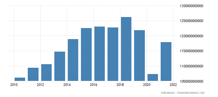 south africa exports of goods and services constant lcu wb data