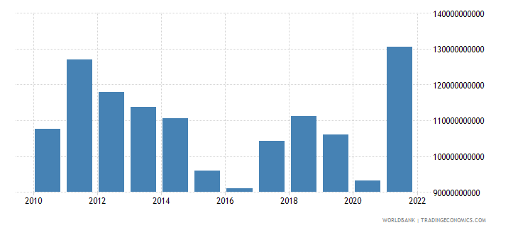 south africa exports of goods and services us dollar wb data