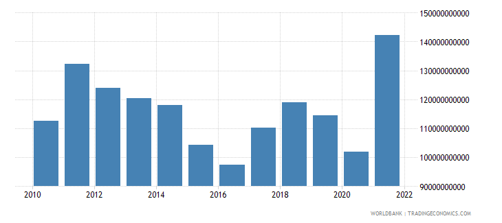 south africa exports of goods services and income bop us dollar wb data