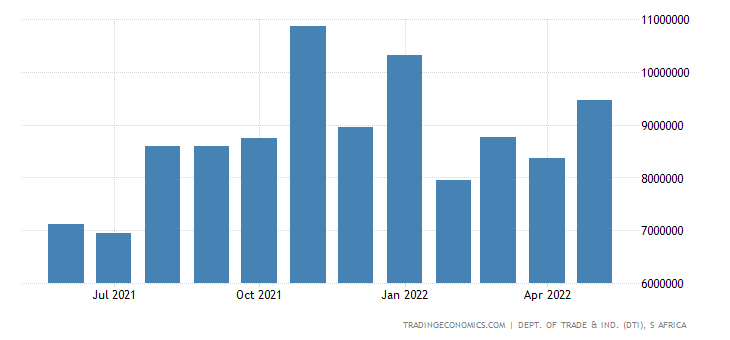 South Africa Exports of Iron & Steel