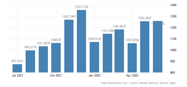 South Africa Exports of Live Animals & Animal Products