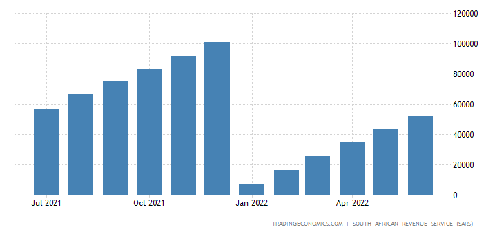 South Africa Exports - Machinery & Mechanical Appliances (Cmlv)