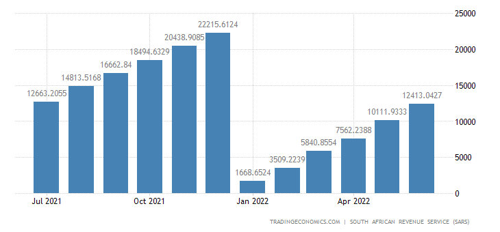 South Africa Exports of Plastics & Rubber CMLV