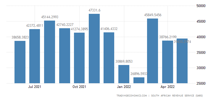 South Africa Exports of Precious Metals