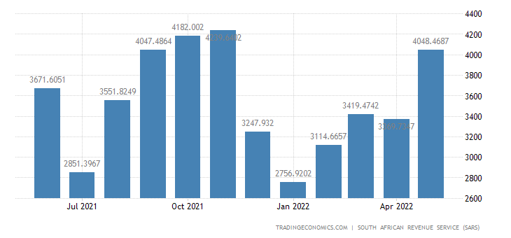 South Africa Exports of Prepared Foodstuffs Beverages & Tobacco