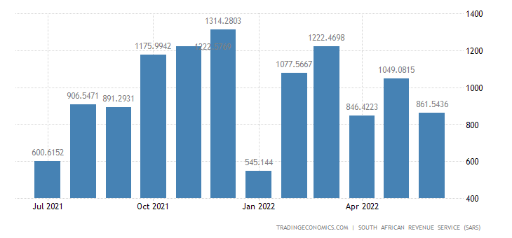 South Africa Exports of Textiles & Textile Products
