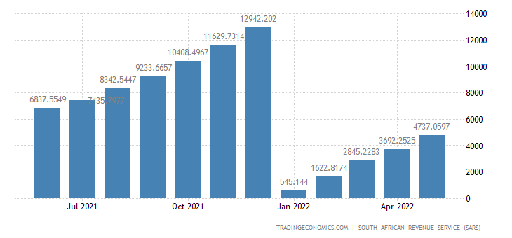 South Africa Exports of Textiles & Textiles Articles CMLV