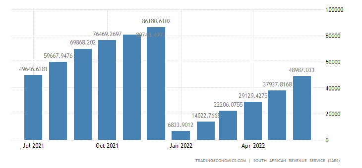 South Africa Exports of Vegetable Products CMLV