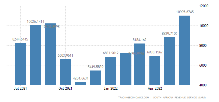 South Africa Exports of Vegetable Products