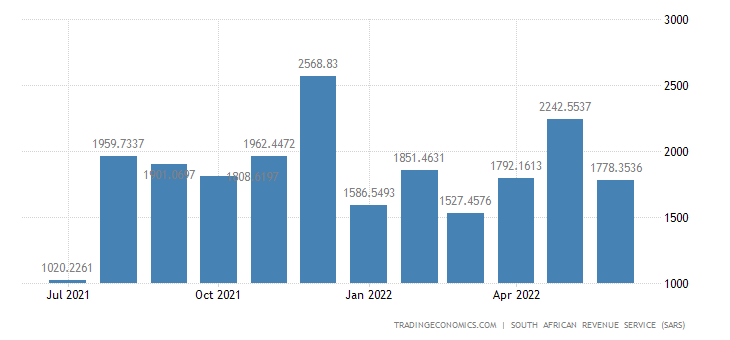 South Africa Exports of Wood Pulp Paper & Paper Products