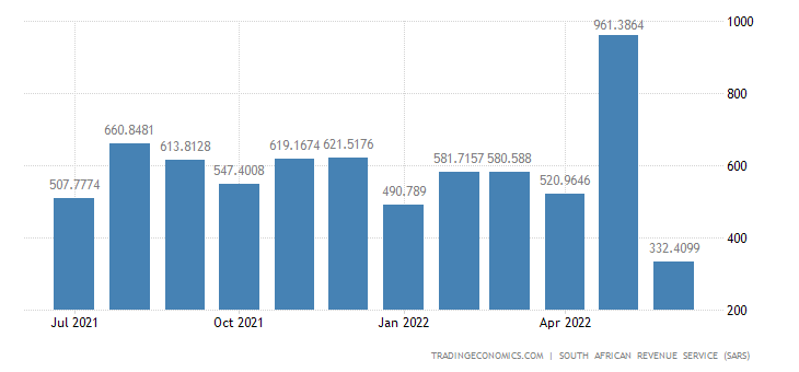 South Africa Exports of Wood & Wood Products