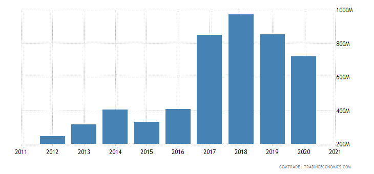south africa exports pakistan