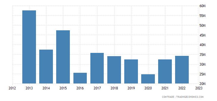 south africa exports peru
