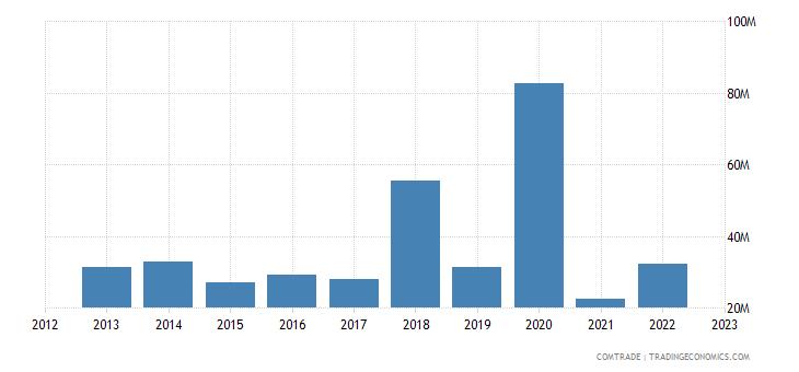 south africa exports rwanda