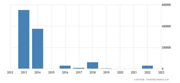 south africa exports san marino