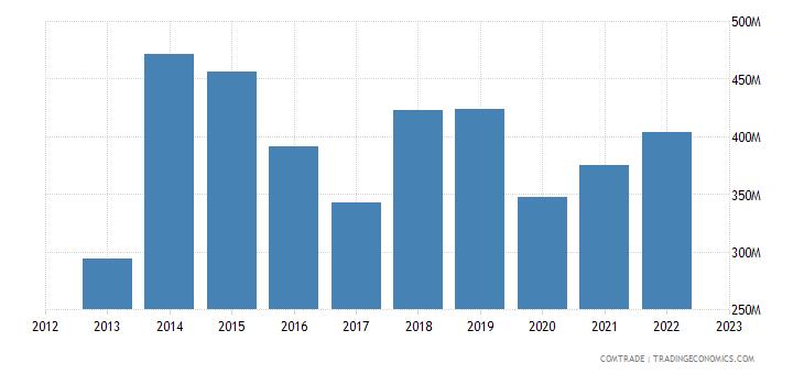 south africa exports saudi arabia