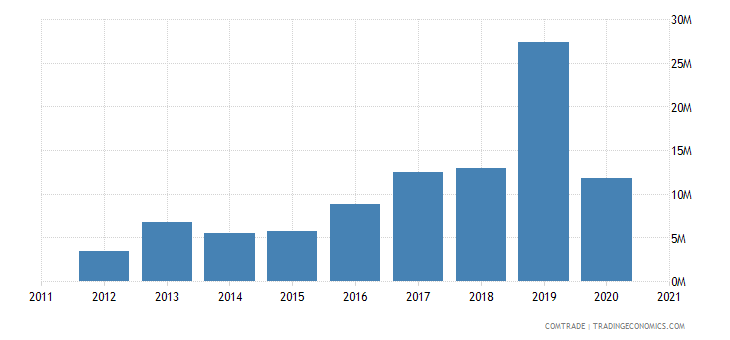 south africa exports somalia