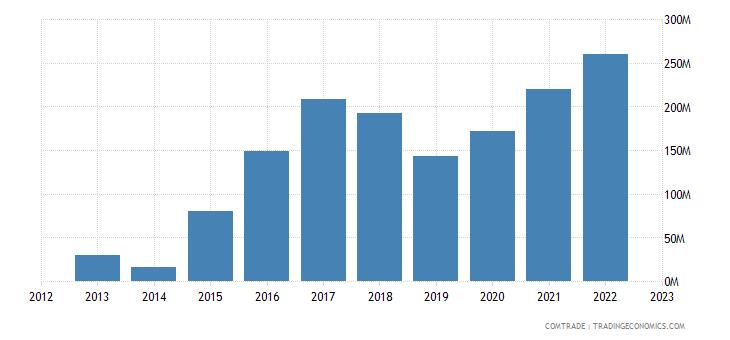 south africa exports sri lanka