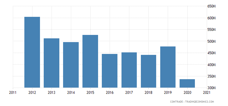 south africa exports tanzania