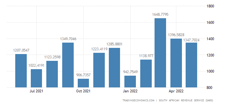 South Africa Exports to Oceania