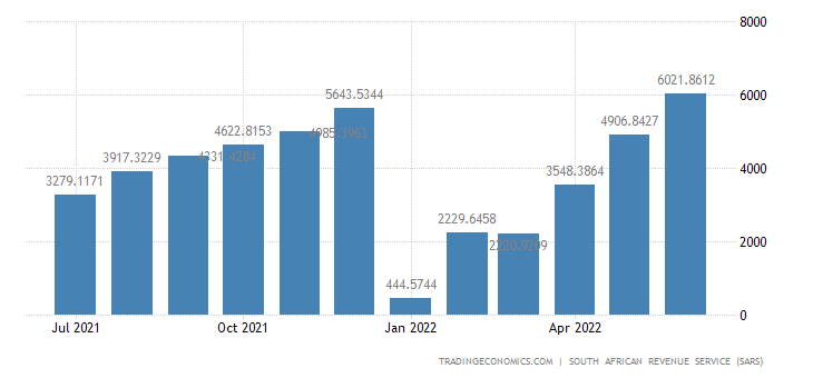 South Africa Exports to Ships/aircraft Stores