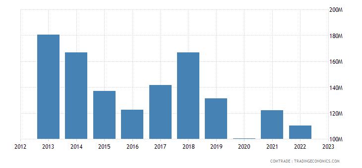 south africa exports uganda