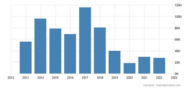 south africa exports ukraine