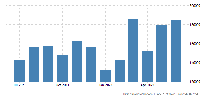 South Africa Exports