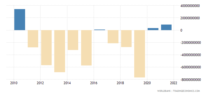 south africa external balance on goods and services constant lcu wb data