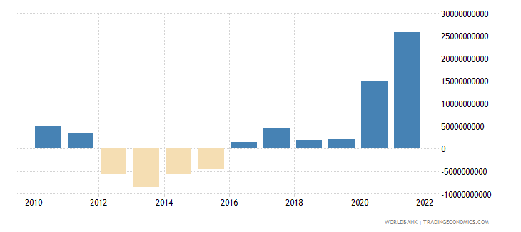 south africa external balance on goods and services us dollar wb data