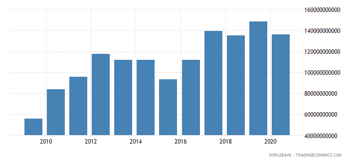 south africa external debt stocks long term dod us dollar wb data