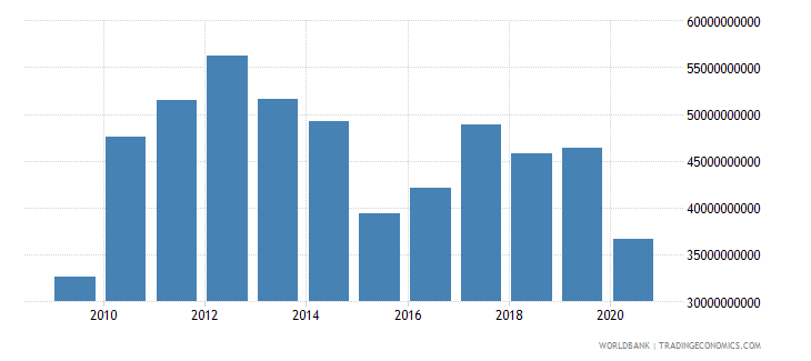 south africa external debt stocks private nonguaranteed png dod us dollar wb data