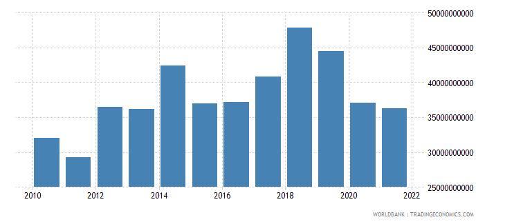 south africa external debt stocks short term dod us dollar wb data